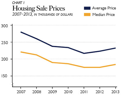 Housing Sale Prices