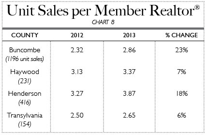 Unit Sales per Member Realtor